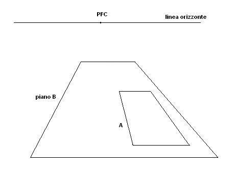 Come disegnare piani inclinati in prospettiva