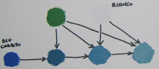 Come schiarire il colore blu cobalto