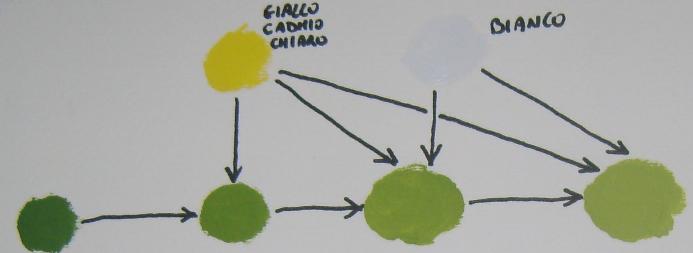 Come schiarire il colore verde