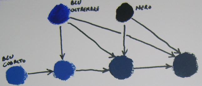 Come scurire il colore blu cobalto