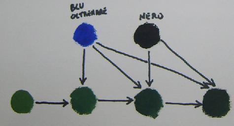 Come scurire il colore verde