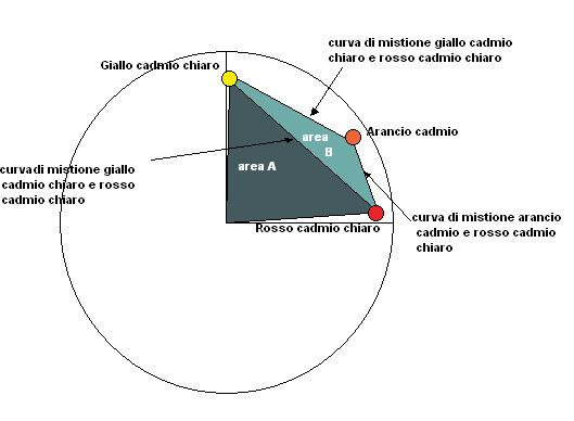 curve-mescolanze-rosso-giallo-arancio