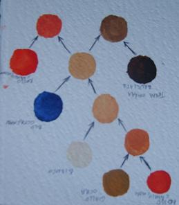 Come dipingere un bozzetto per il Ritratto di Raffaele