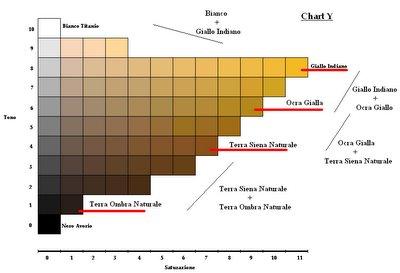 Come mescolare i colori con il metodo di munsell dell for Tabella per mescolare i colori