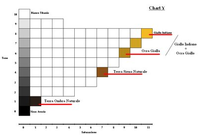 munsell_y_chart_step2