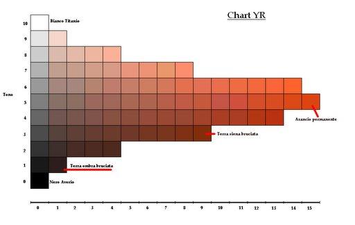 Come mescolare i colori con il metodo di Munsell dell'artista Frank Reilly. La tabella dei colori per la gamma degli aranci.