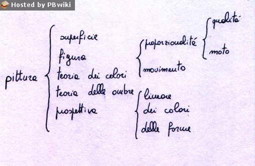 Leonardo: principi di pittura