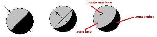 Chiaroscuro di una sfera