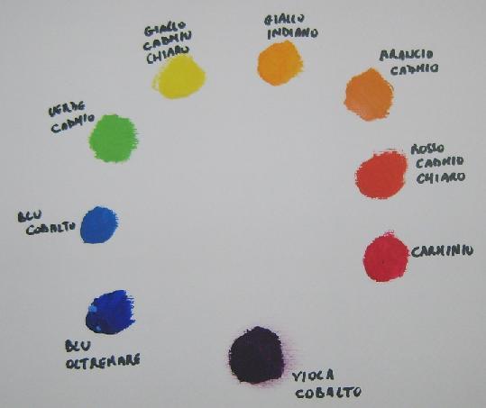 Tavolozza colori primari e secondari